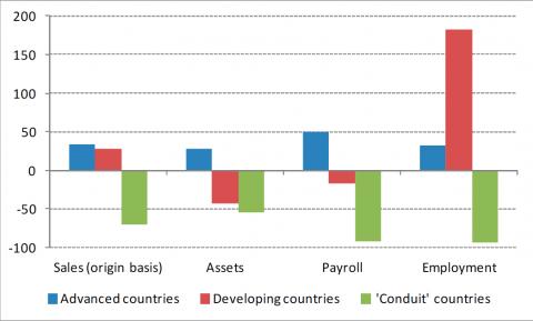 Selskaper omdisponerer ofte inntekt fremfor å betale plitkig skatt. Figuren viser vektet gjennomsnitt for tre grupper av land, med dagens skattepliktig inntekt som vekter. Grafikk: IMF