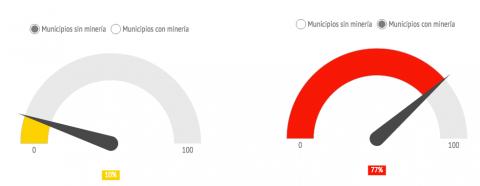 Gul graf = Grad av sosial konflikt i områder det ikke foregår gruvedrift. 10 %. Rød graf = Grad av sosial konflikt i området det foregår gruvedrift. 80 %.