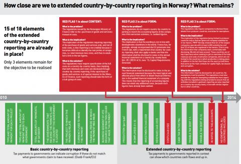 PWYP Norges forslag for utvidet land-for-land rapportering.